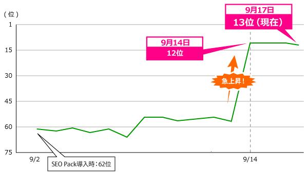 68位→12位まで急上昇中!てごわい競合サイトに勝つ基礎的なSEOとは?