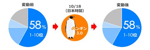 2014年ペンギンアップデート変動前と変動後の円グラフ