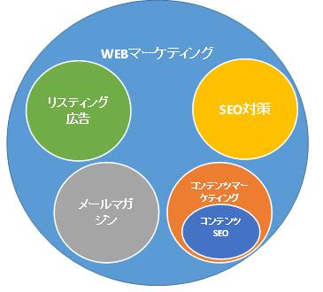 コンテンツSEOはWebマーケティングの一手段