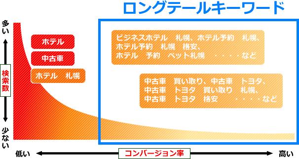 20170106-longtail-seo02