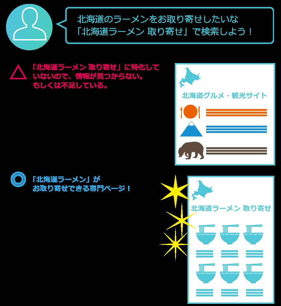 検索ユーザーの求めている情報がみつかるコンテンツ