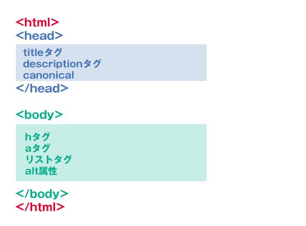 基本的なhtml構造