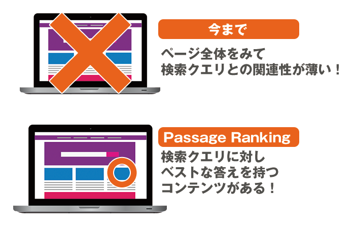 Passage Rankingについて